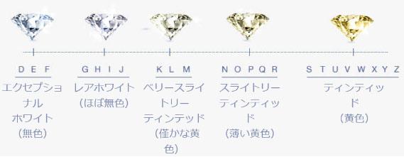 カルティエ ダイヤモンド 色 カラー