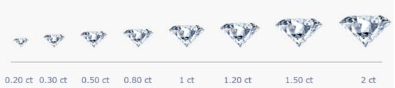 カルティエ ダイヤモンド カラット 大きさ