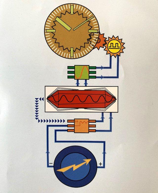 クォーツ時計の水晶や回路の仕組み